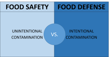 Food_Safety_vs_Food_Defense 2