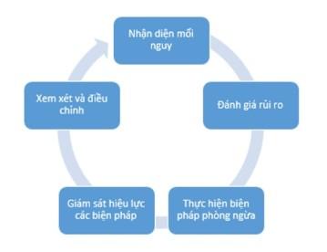 HARPC cycle
